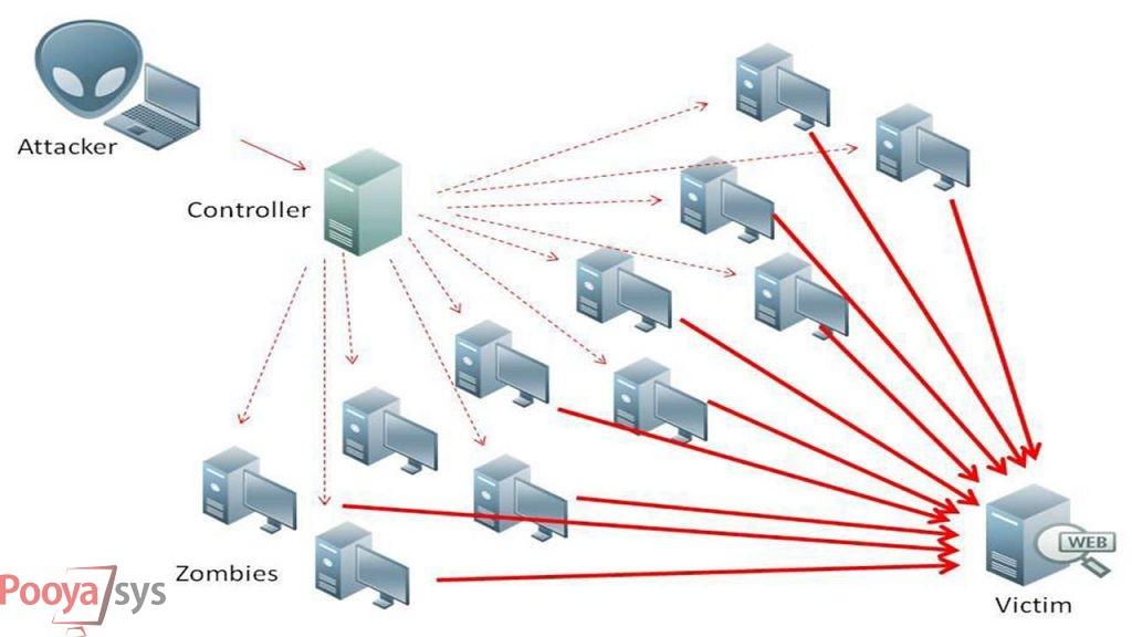 حمله دیداس (DDos)