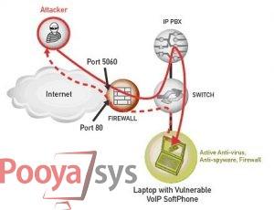 درباره امنیت VOIP چه میدانید؟