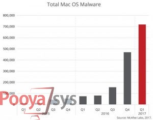 طبق جدیدترین آمار شرکت مکافی خبر از جهش در تعداد بدافزارهای مک میدهد