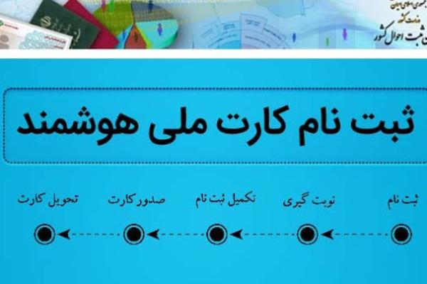 مدارک کارت ملی هوشمند
