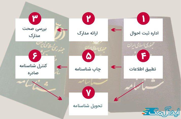 مراحل تعویض شناسنامه
