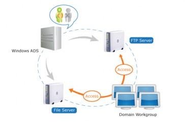 سرویس های Active Directory چیست؟(AD ) بخش دوم
