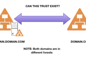 سرویس های Active Directory  چیست؟(AD) بخش چهارم