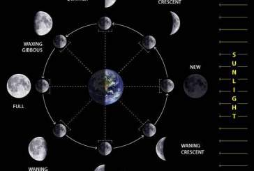 تبدیل تاریخ شمسی به میلادی