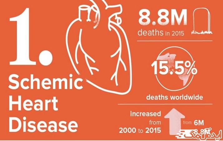 بیماری ایسکمیک قلب یا بیماری عروق کرونر (ده بیماری کشنده)