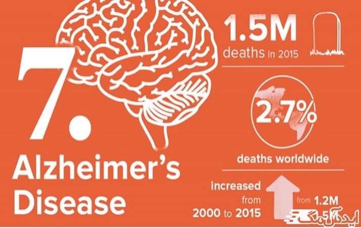 بیماری آلزایمر و دیگر بیماریهای زوال عقل