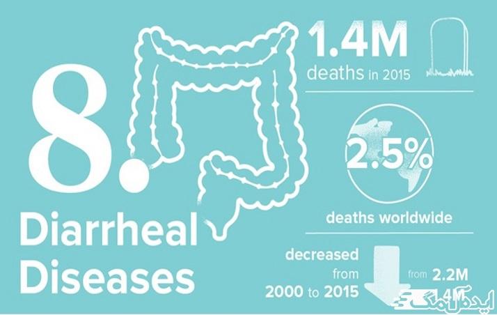 کم آبی در اثر بیماریهای اسهالی