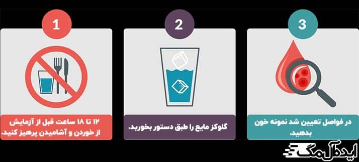 مراحل تست GTT