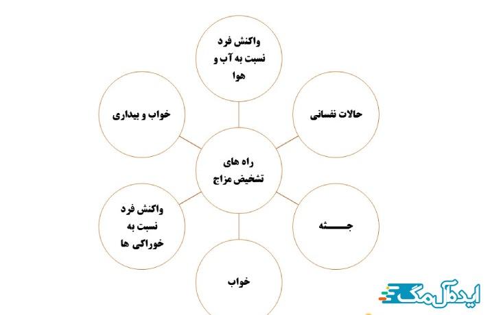 روشهای تعیین طبع افراد