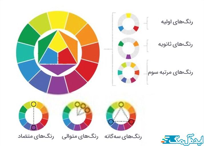قوانین استفاده از دایره رنگ
